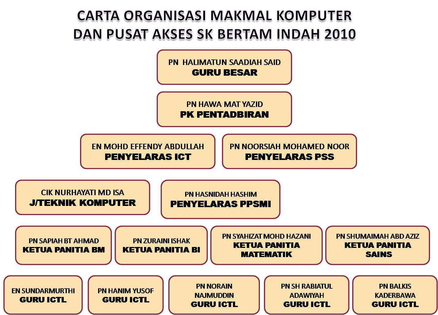 Komputer Ict Bertam Indah Official Website